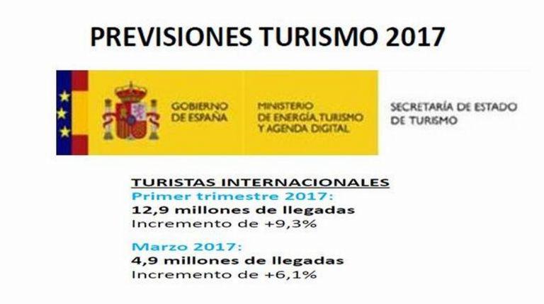 España recibe 13 millones de turistas en el primer trimestre del año